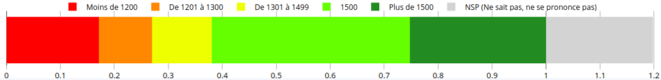Montant désiré pour le SMIC - En France, quel devrait être le revenu minimum légal d'une personne seule travaillant à temps plein, après impôts et prestations sociales ? - Sondage de juillet 2018 sur un échantillon représentatif de 1353 Français © Adrien Fabre - preferences-pol.fr