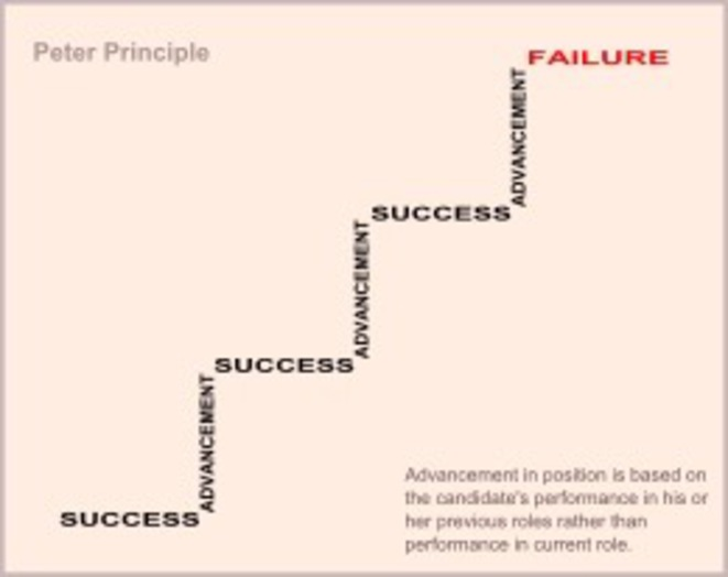peters-principle
