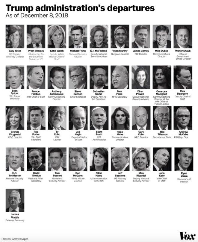 Le Who's who des hauts responsables de la Maison Blanche qui ont quitté leur poste depuis l'arrivée de Trump au pouvoir, compilé par le site Vox.com. © DR