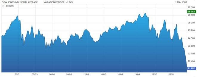 Evolution du Dow Jones sur un an © DR