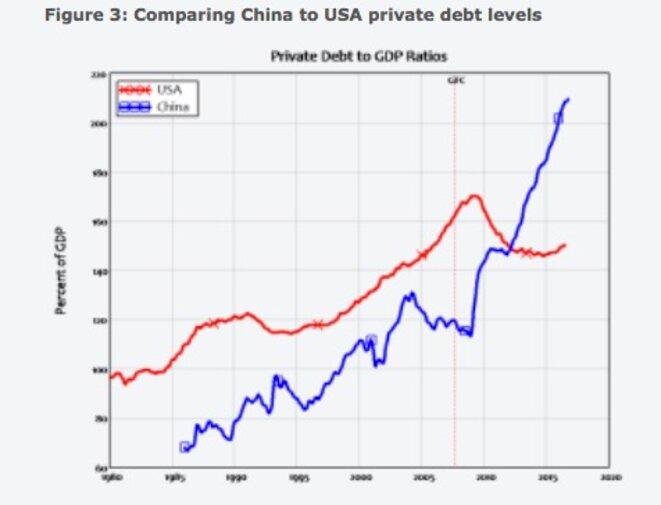 Dette privée aux États-Unis et en Chine © Real World Economics review Blog