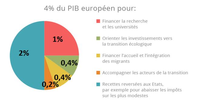 budget-eirope
