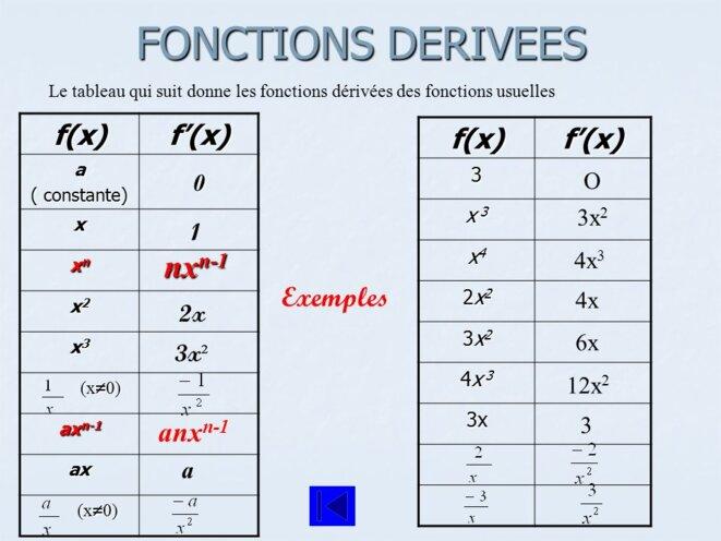 fonction-derivee