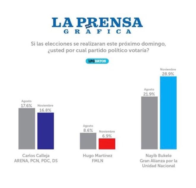 Sondage La Prensa Grafica du 4-12-2018