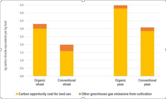 carbon-opportnity-ou-greenhouse-emissions