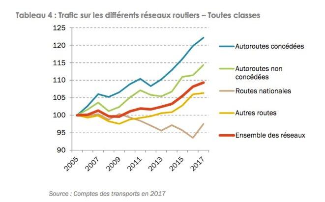Évolution des trafics routiers en France. © Arafer