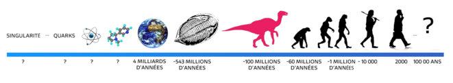 Evolutions des structures présentes sur la Terre dans le temps