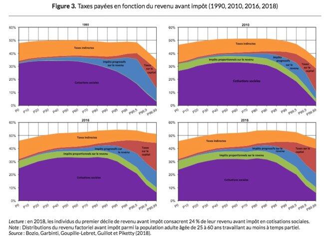 Les impôts globaux payés par les ménages entre 1990 et 2018 en France. © WID