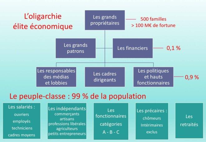 1%peuple-classe © PR@CD