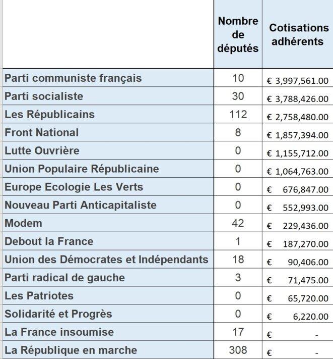 cotisation-des-adherents-partis-politiques-francais-2017