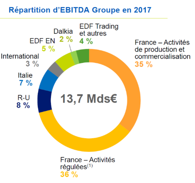"""Documents """"Faits et chiffres"""" - EDF - 2018"""