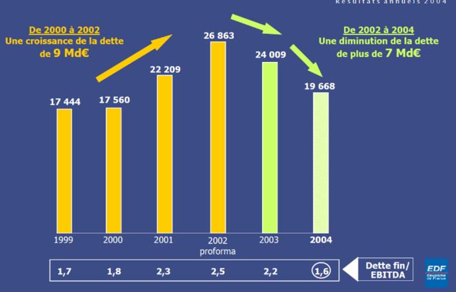 Présentation des résultats annuels 2004 - EDF