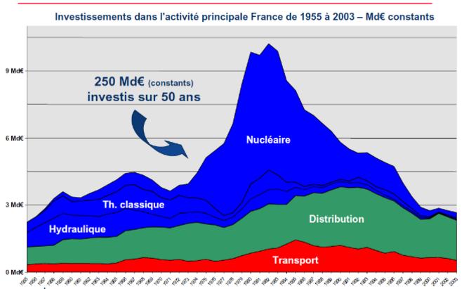 Rapport Roulet sur le projet industriel et financier d'EDF (2004)