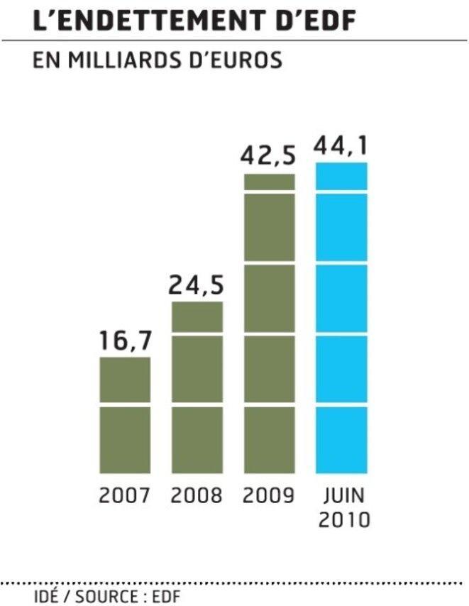 Endettement d'EDF - Infographie Les Echos