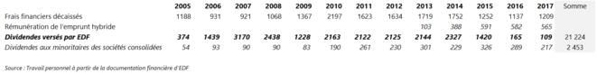 Frais financiers et dividendes sur la période 2005-2017 (en M€) - Travail personnel à partir des comptes consolidés d'EDF