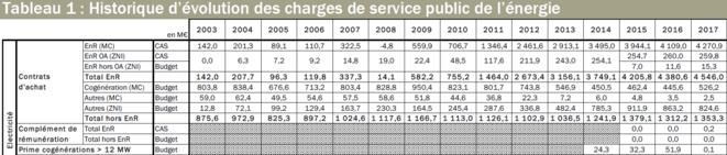 Historique du soutien aux ENR électriques 2003-2017 (source CRE)