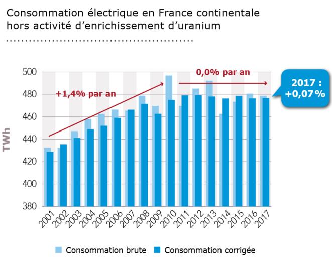 Consommation électrique en France continentale - Source : Bilan prévisionnel 2018 RTE
