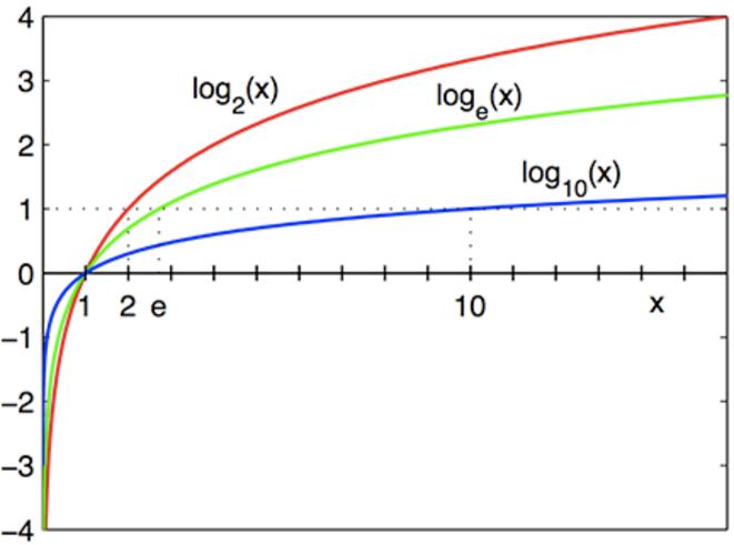 Evolution d'une courbe logarithme en fonction de la base choisie