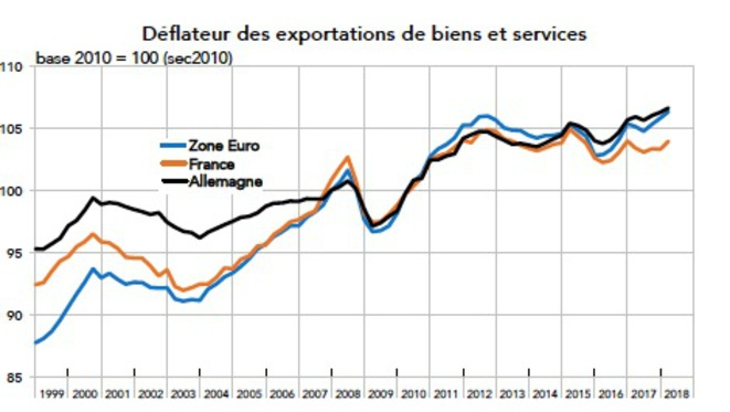 Prix des exportations en France, zone euro ou Allemagne. © Rexecode