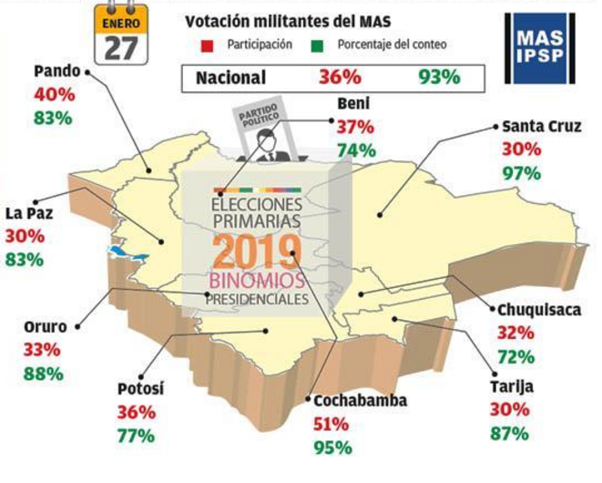 Votes des inscrits du MAS © Los Tiempos