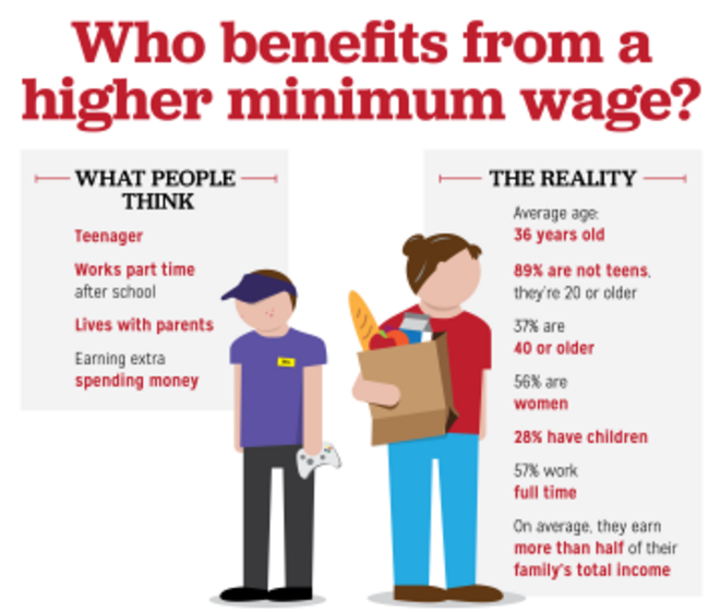 who-benefit-from-minimum-wages-3