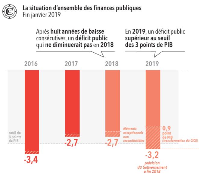 Évolution du déficit public. © Cour des comptes