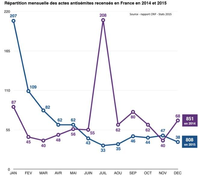 CRIF - Rapport_antisemitisme_France_2015