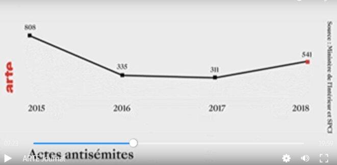 Arte_Journal_12-02-2019_statistiques_antisemitisme_2015-2018 © Jacques