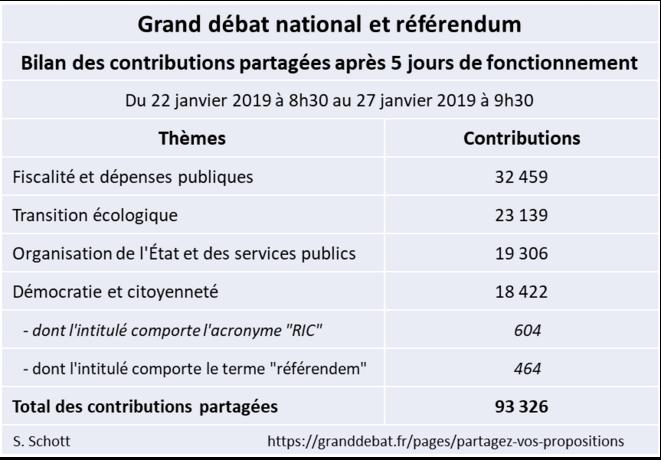 grand-debat-bilan-2019-01-27