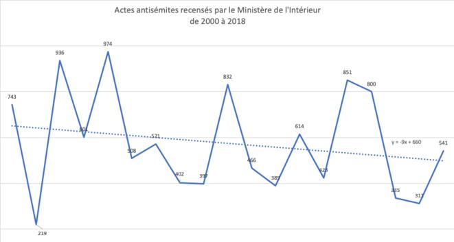 Actes antisémites recensés par le Ministère de l'Intérieur de 2000 à 2018
