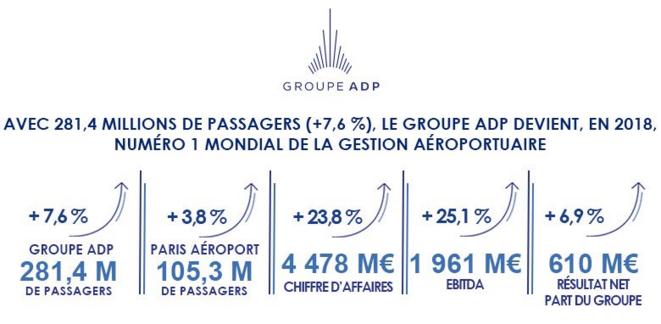 Les chiffres clés d'ADP en 2018. © ADP