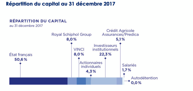 La répartition du capital d'ADP au 31 décembre 2017. © ADP