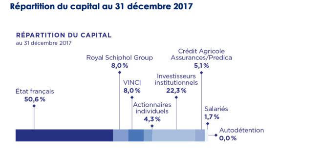 La répartition du capital d'ADP au 31 décembre 2017. © ADP
