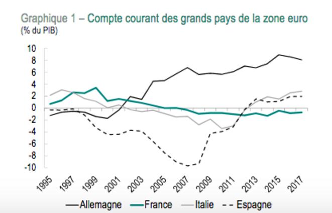 Évolution des soldes de balances des paiements dans quatre pays européens. © CEPII