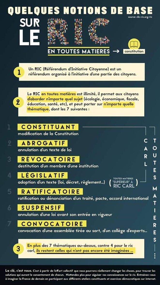 Référendum d'Initiative Populaire RIC en toutes matières