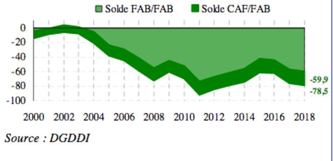 Solde du commerce extérieur français (le solde CAF/FAB exclut l'armement). © Douanes