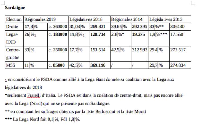 Résultats électoraux en Sardaigne depuis 2013 et l'émergence du Mouvement 5 Etoiles © Clément Luy