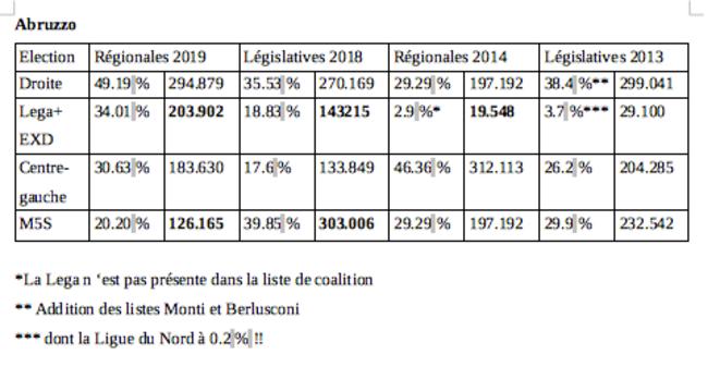 Résultats électoraux dans les Abruzzes depuis 2013 © Clément Luy