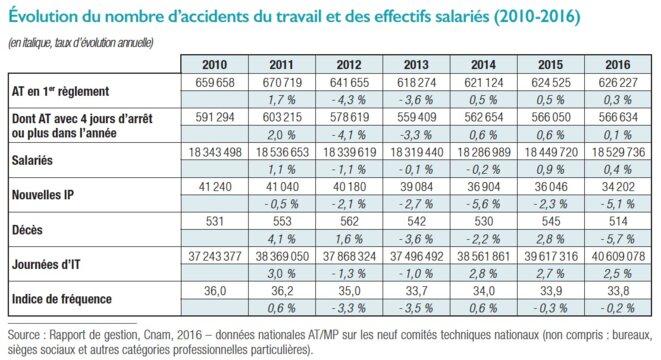 accidentsdutravail-bilan2016