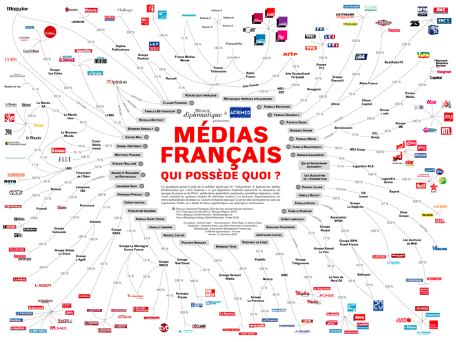 Source : Le Monde diplomatique et Acrimed (24)