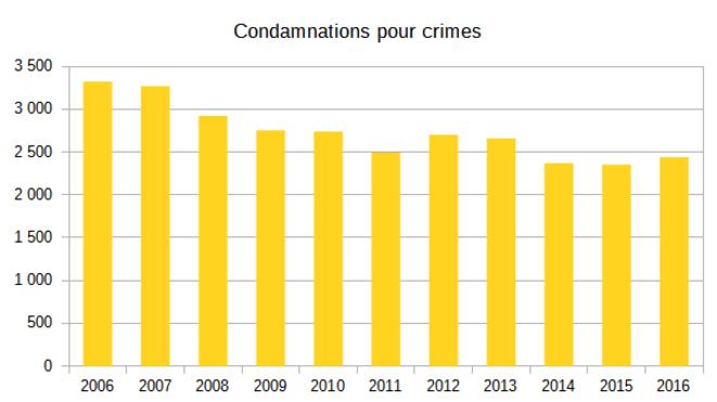 condamnations-crimes
