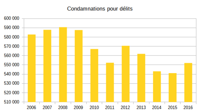 condamnations-delits