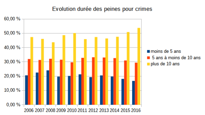 evolution-duree-peines-crimes