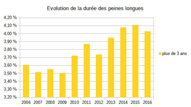 evolution-duree-peines-longues-delits