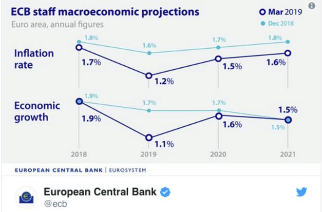 Les prévisions économiques révisées de la BCE.