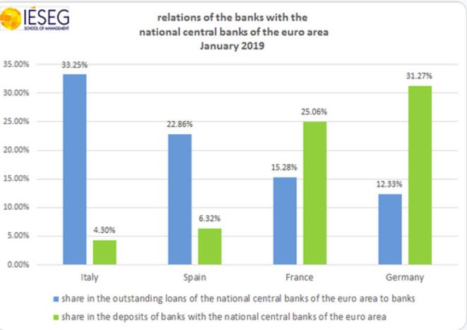 Les relations des banques avec la BCE par pays (en bleu, les financements obtenus auprès de la Banque centrale, en vert, les dépôts de liquidités à la Banque centrale).