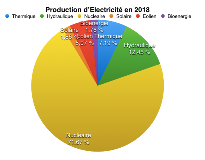 production-electricite-208