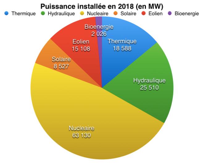 puissance-installlee-2018