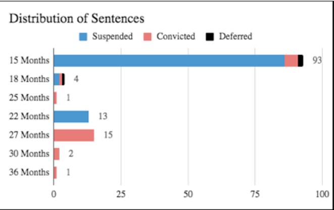 (Tableau de la répartition des peines : sursis, prison ferme, jugement repoussé)