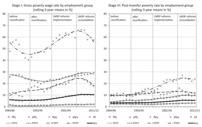Un système redistributif qui compense de moins en moins bien la dégradation du marché du travail © J.-Y. Gerlitz
